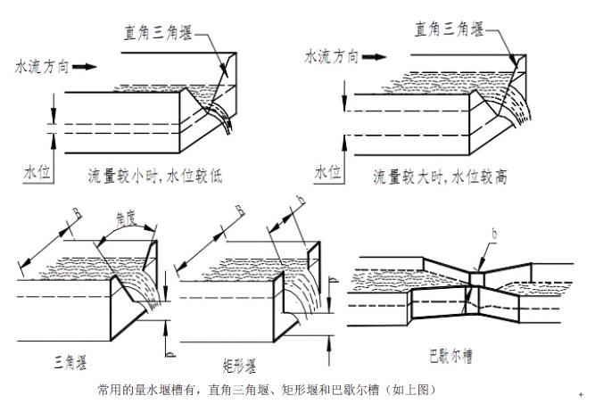 徐州伟思超声波明渠流量计(图3)